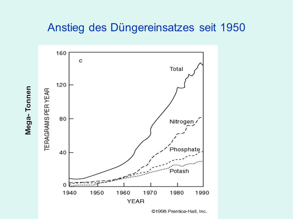 Anstieg des Düngereinsatzes seit 1950