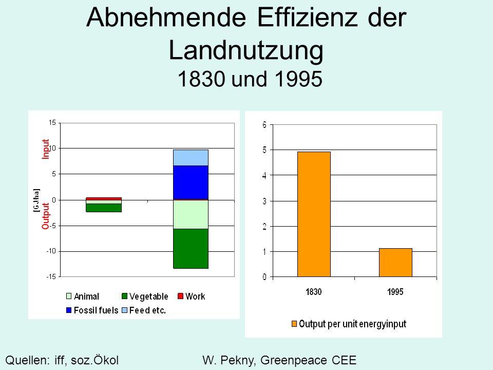 Abnehmende Effizienz der Landnutzung 1830 und 1995