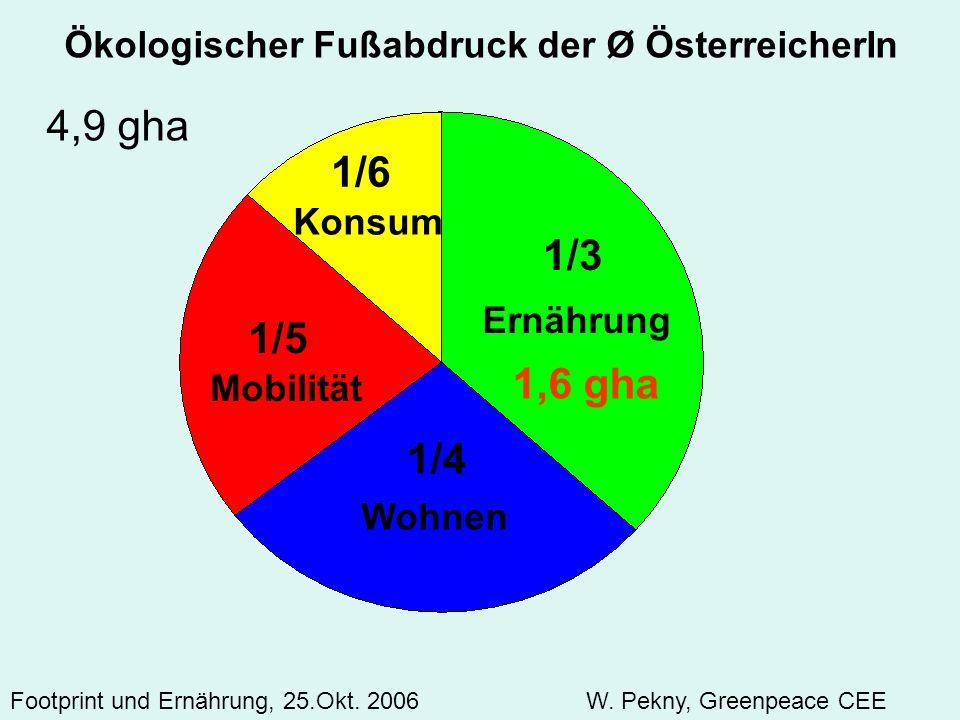 1/6 1/3 1/5 1,6 gha 1/4 Ökologischer Fußabdruck der Ø ÖsterreicherIn