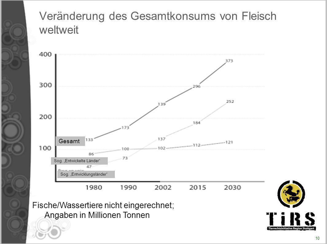 Veränderung des Gesamtkonsums von Fleisch weltweit