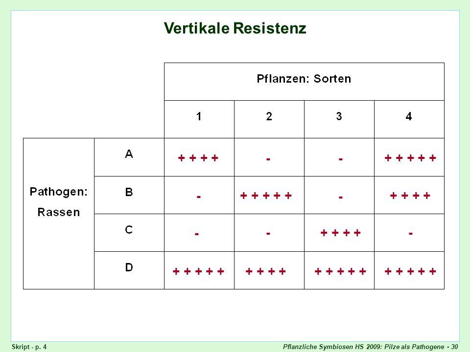 Vertikale Resistenz + + + + - - + + + + + - + + + + + - + + + + - -