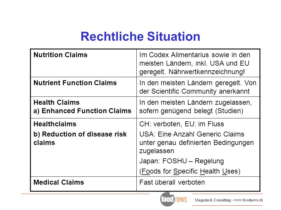 Rechtliche Situation Nutrition Claims