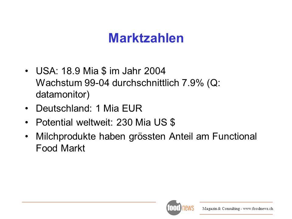 Marktzahlen USA: 18.9 Mia $ im Jahr 2004 Wachstum 99-04 durchschnittlich 7.9% (Q: datamonitor) Deutschland: 1 Mia EUR.