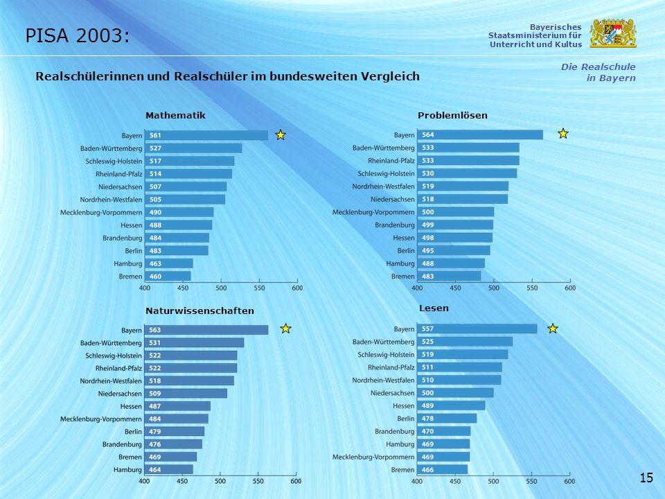 PISA 2003: Realschülerinnen und Realschüler im bundesweiten Vergleich