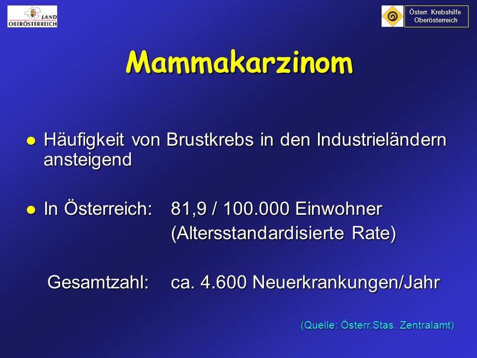 Österr. Krebshilfe Oberösterreich. Mammakarzinom. Häufigkeit von Brustkrebs in den Industrieländern ansteigend.