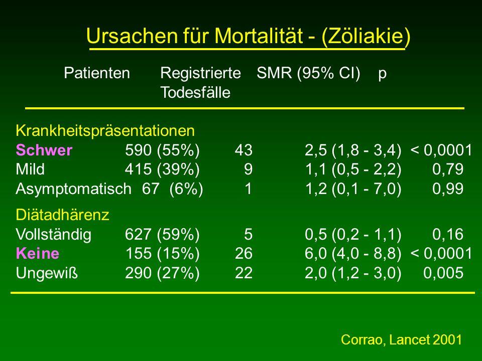 Ursachen für Mortalität - (Zöliakie)