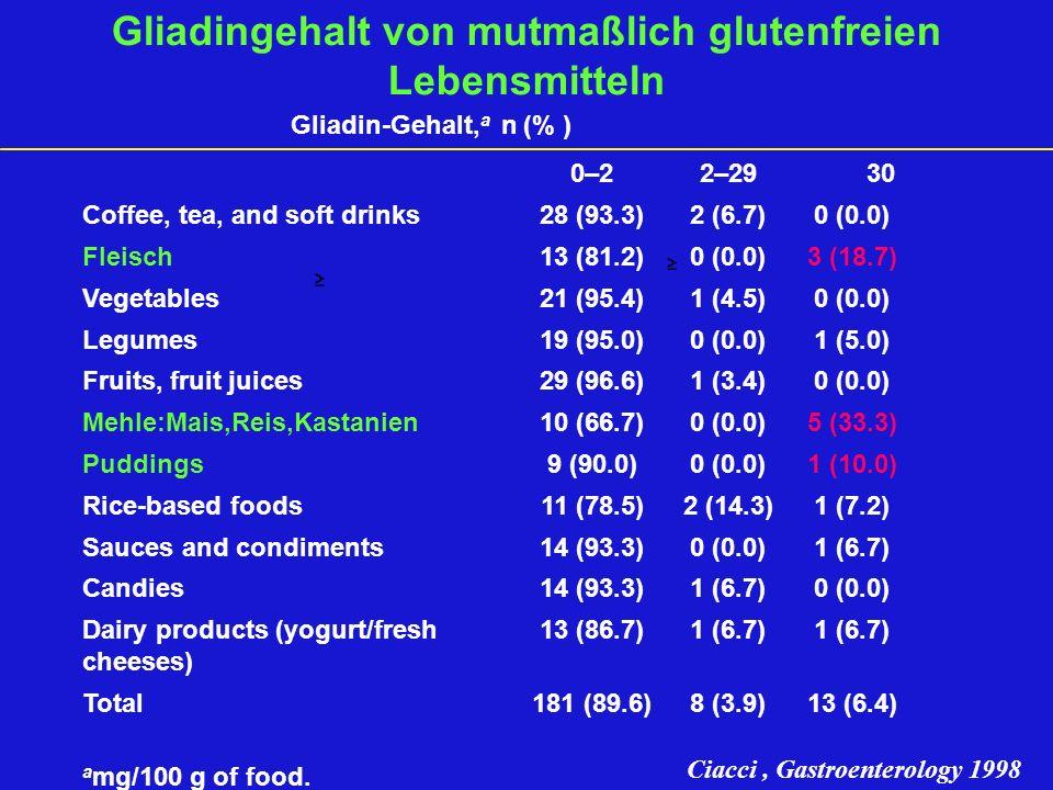 Gliadingehalt von mutmaßlich glutenfreien Lebensmitteln