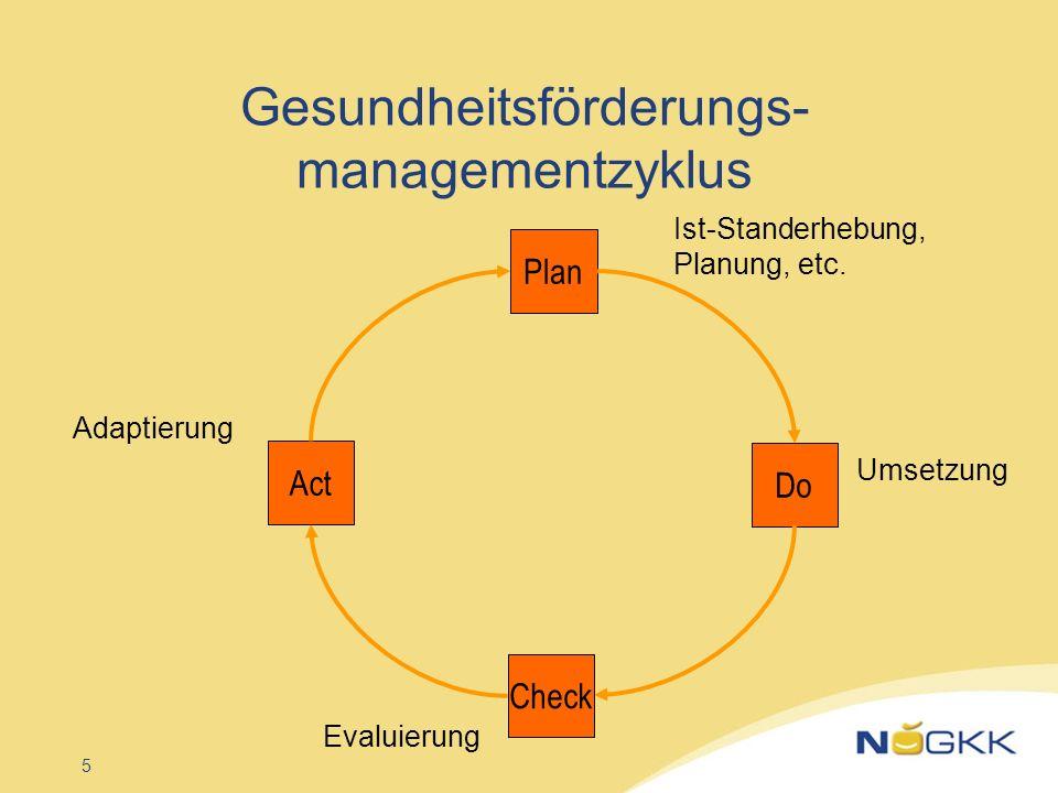 Gesundheitsförderungs- managementzyklus
