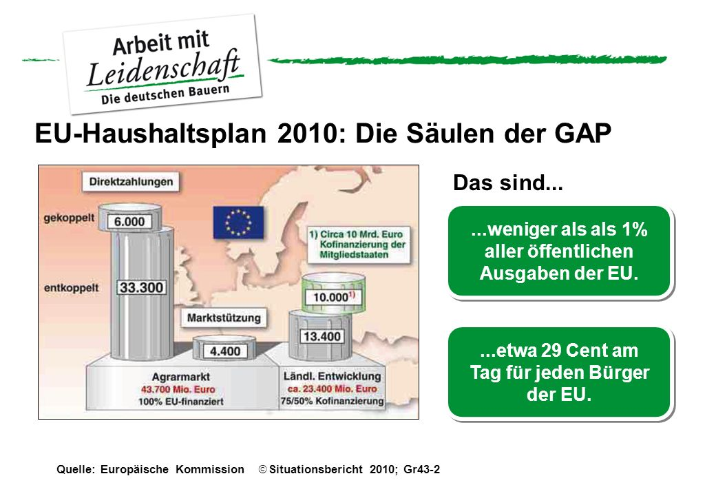 EU-Haushaltsplan 2010: Die Säulen der GAP