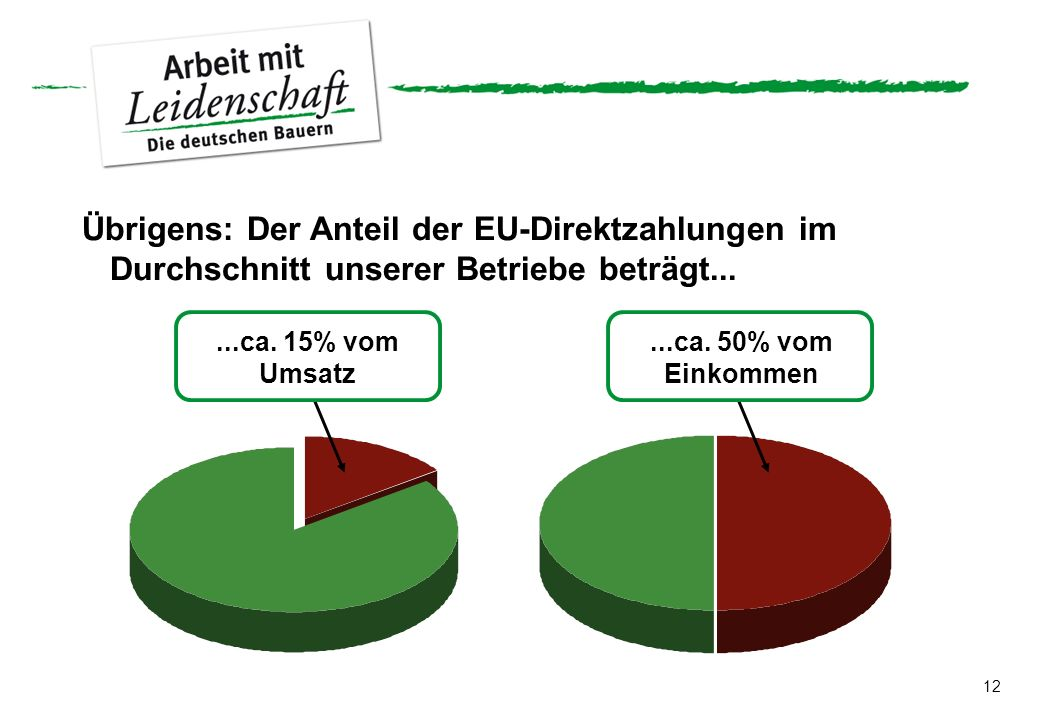 Übrigens: Der Anteil der EU-Direktzahlungen im Durchschnitt unserer Betriebe beträgt...