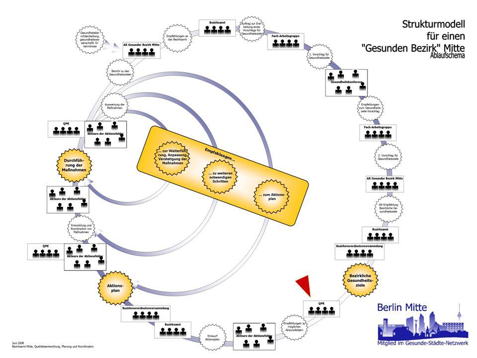 Strukturmodell - Grafik