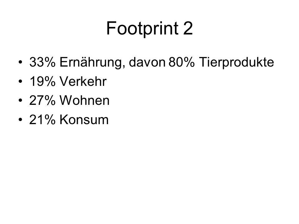 Footprint 2 33% Ernährung, davon 80% Tierprodukte 19% Verkehr