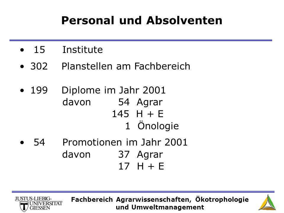Personal und Absolventen