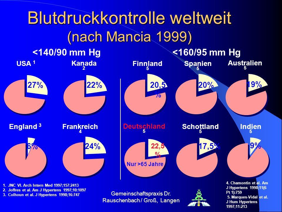 Blutdruckkontrolle weltweit (nach Mancia 1999)