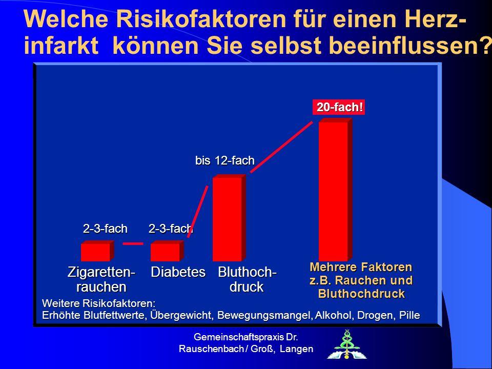 Mehrere Faktoren z.B. Rauchen und Bluthochdruck