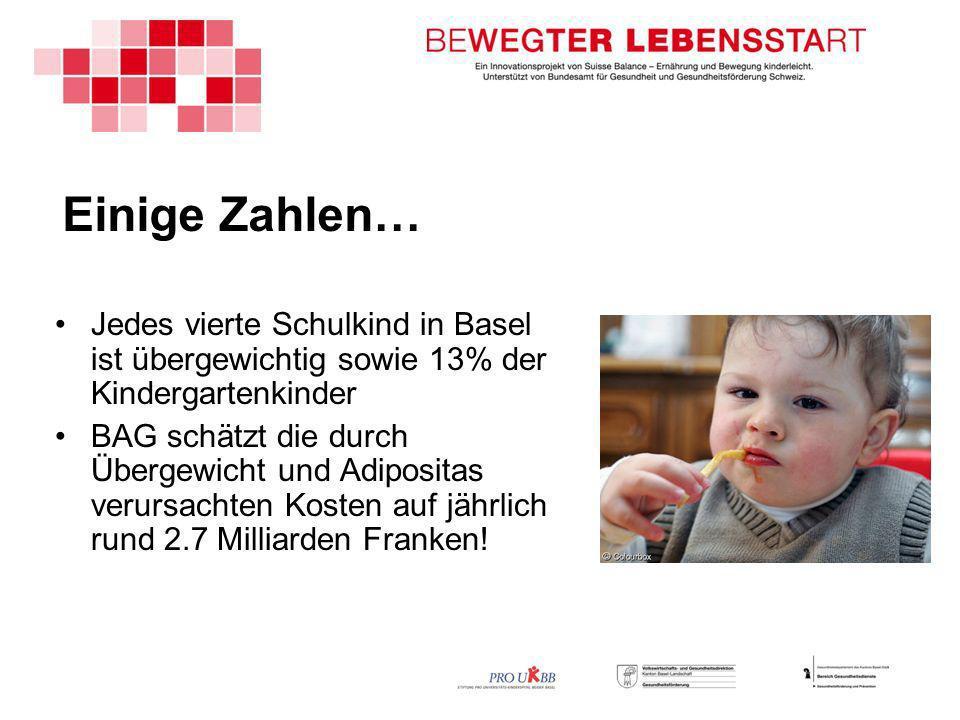 Einige Zahlen… Jedes vierte Schulkind in Basel ist übergewichtig sowie 13% der Kindergartenkinder.