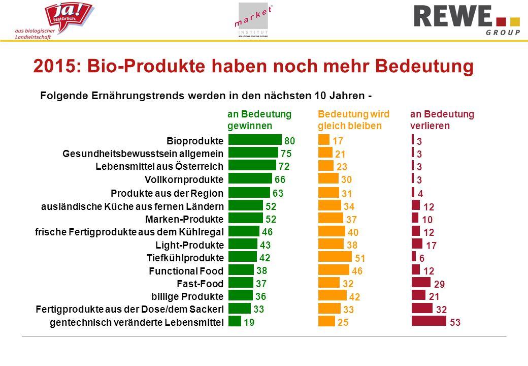 2015: Bio-Produkte haben noch mehr Bedeutung