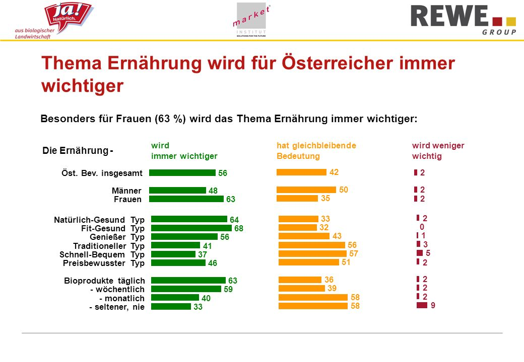 Thema Ernährung wird für Österreicher immer wichtiger