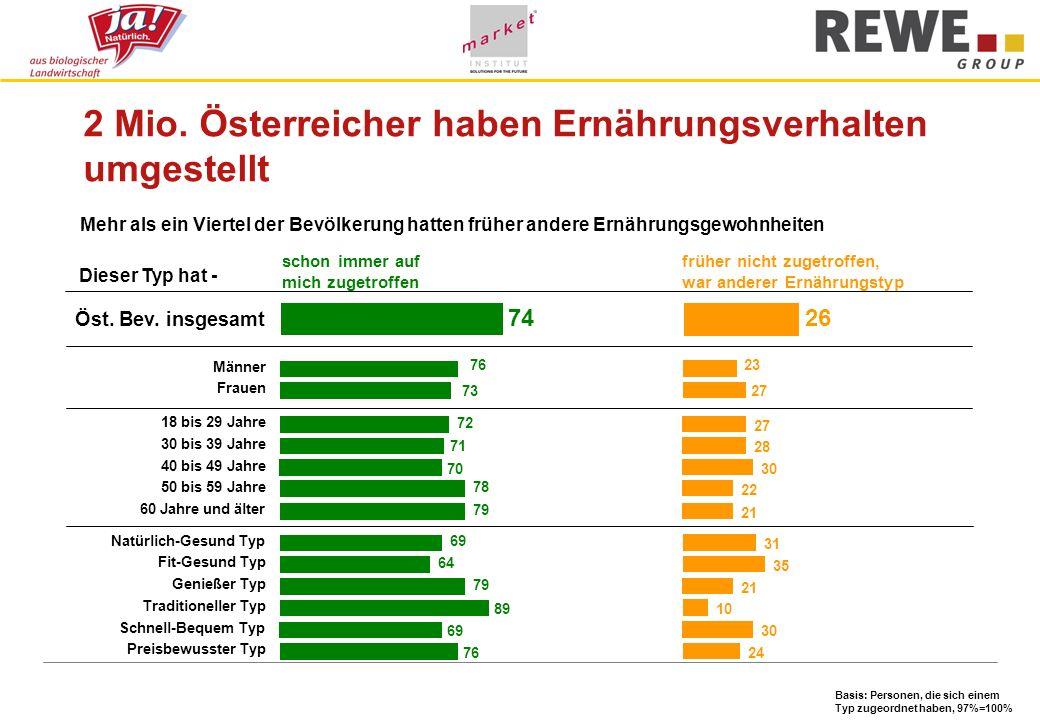 2 Mio. Österreicher haben Ernährungsverhalten umgestellt