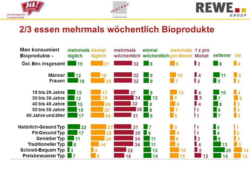 2/3 essen mehrmals wöchentlich Bioprodukte