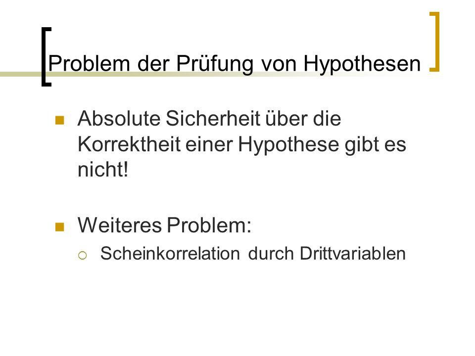 Problem der Prüfung von Hypothesen