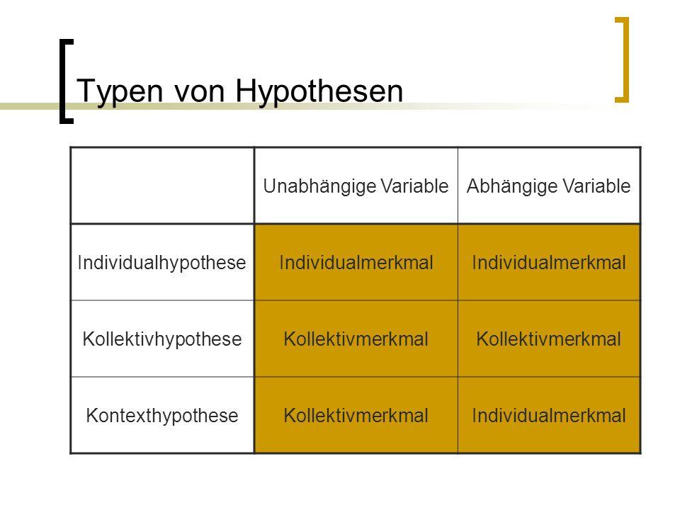 Typen von Hypothesen Unabhängige Variable Abhängige Variable