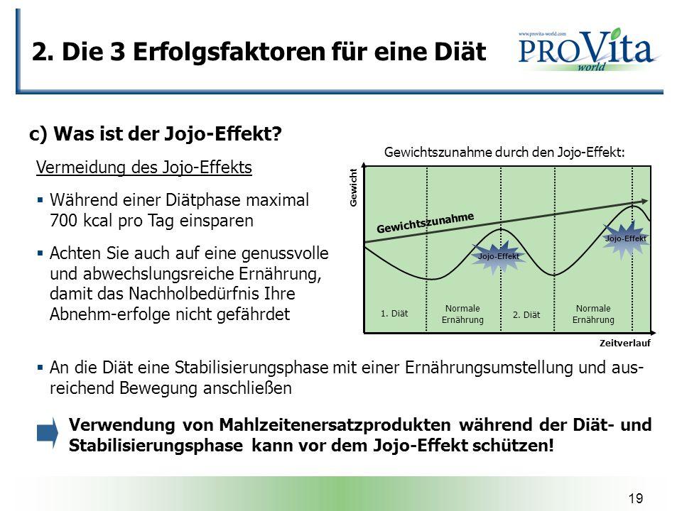 Gewichtszunahme durch den Jojo-Effekt: