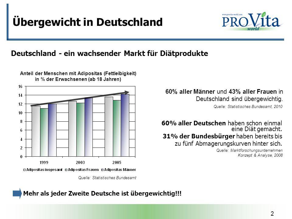Übergewicht in Deutschland
