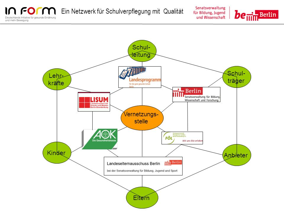 Ein Netzwerk für Schulverpflegung mit Qualität