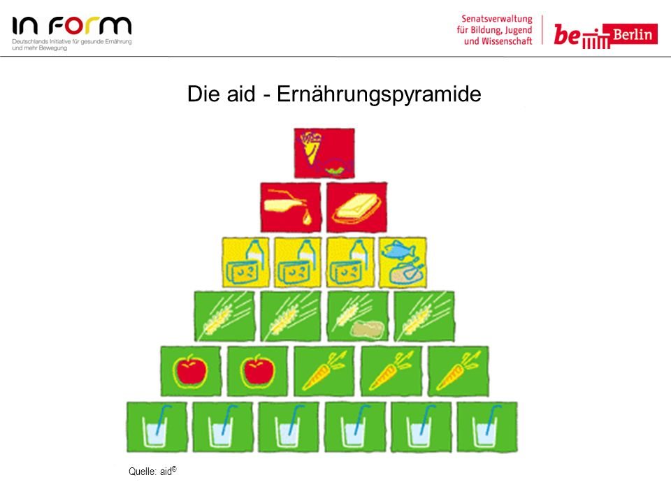 Die aid - Ernährungspyramide