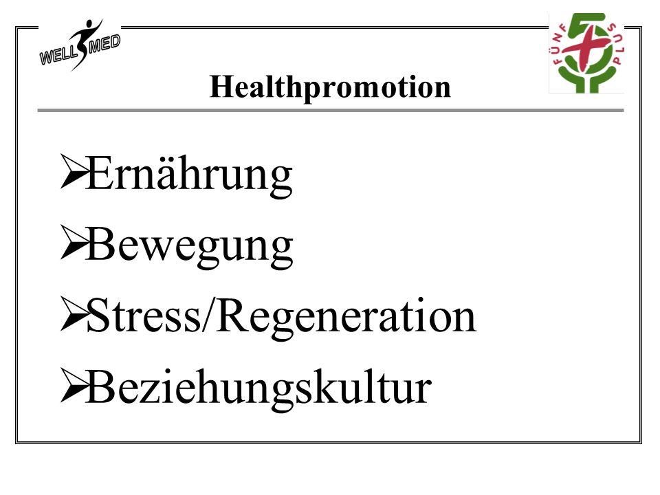 Ernährung Bewegung Stress/Regeneration Beziehungskultur