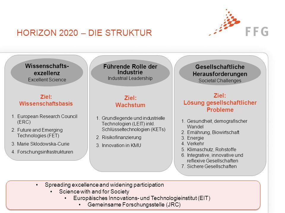 HORIZON 2020 FÜR UNTERNEHMEN