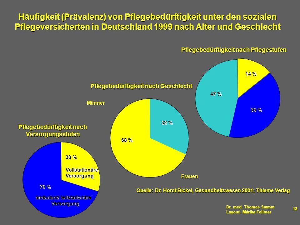 Häufigkeit (Prävalenz) von Pflegebedürftigkeit unter den sozialen Pflegeversicherten in Deutschland 1999 nach Alter und Geschlecht