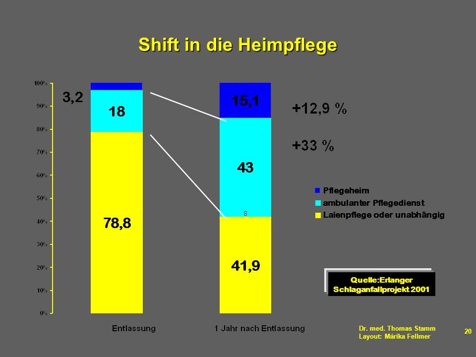 Shift in die Heimpflege