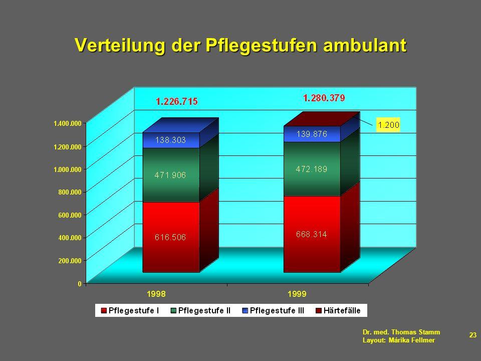 Verteilung der Pflegestufen ambulant