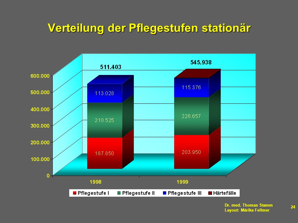 Verteilung der Pflegestufen stationär