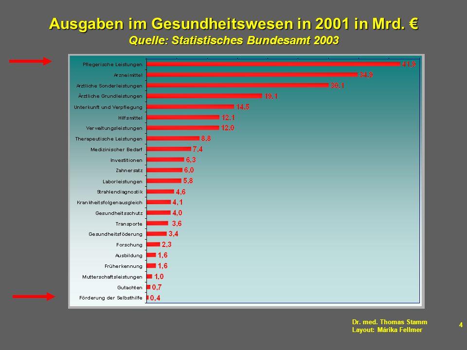 Ausgaben im Gesundheitswesen in 2001 in Mrd