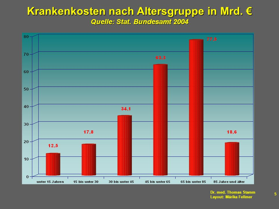 Krankenkosten nach Altersgruppe in Mrd. € Quelle: Stat. Bundesamt 2004