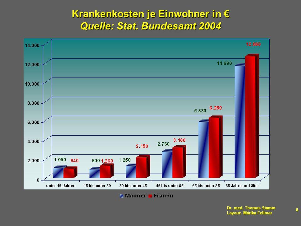 Krankenkosten je Einwohner in € Quelle: Stat. Bundesamt 2004