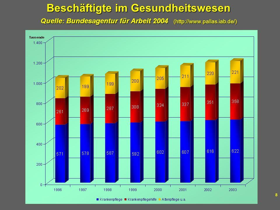 Beschäftigte im Gesundheitswesen Quelle: Bundesagentur für Arbeit 2004 (http://www.pallas.iab.de/)