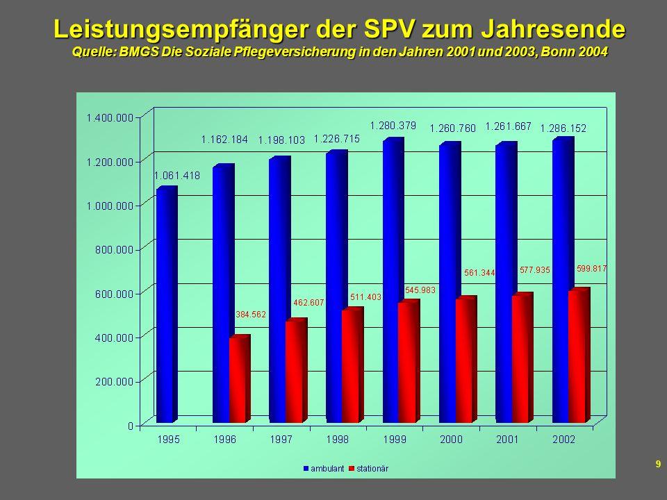 Leistungsempfänger der SPV zum Jahresende Quelle: BMGS Die Soziale Pflegeversicherung in den Jahren 2001 und 2003, Bonn 2004