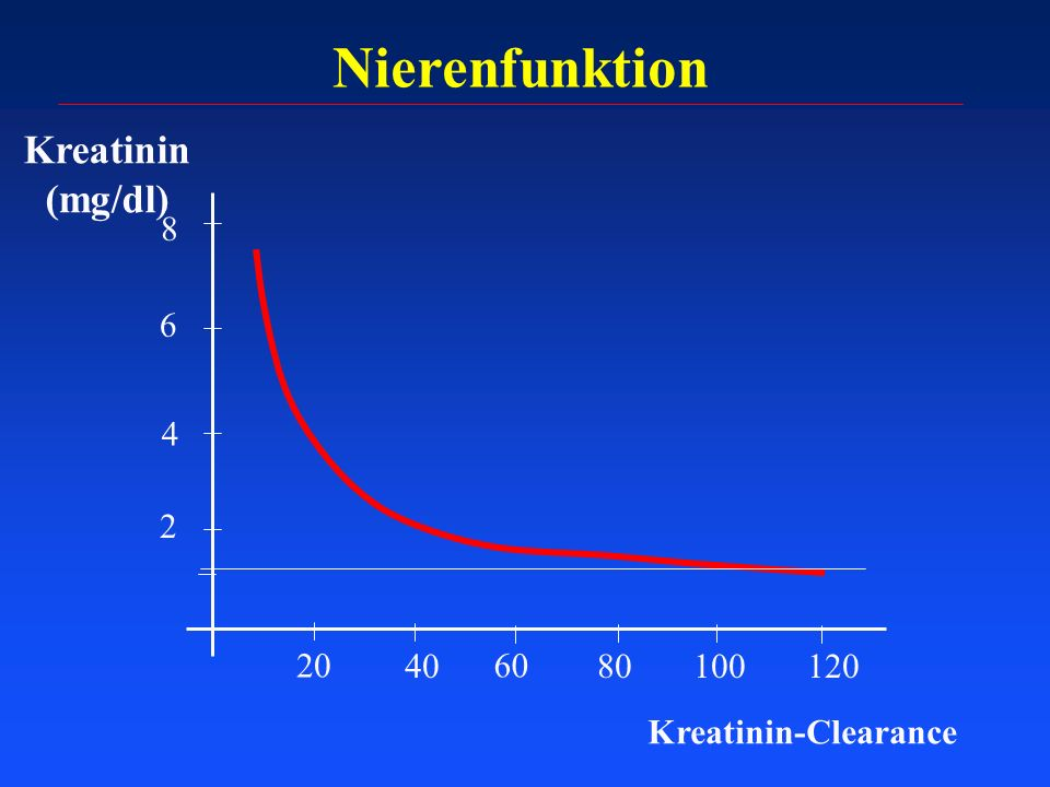 Nierenfunktion Kreatinin (mg/dl) 120 20 2 80 40 4 6 8 60 100