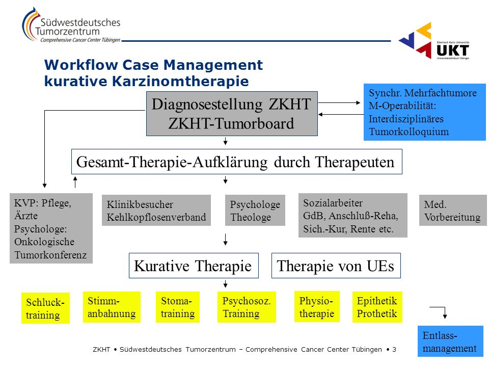 Workflow Case Management kurative Karzinomtherapie