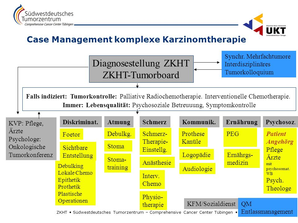 Case Management komplexe Karzinomtherapie
