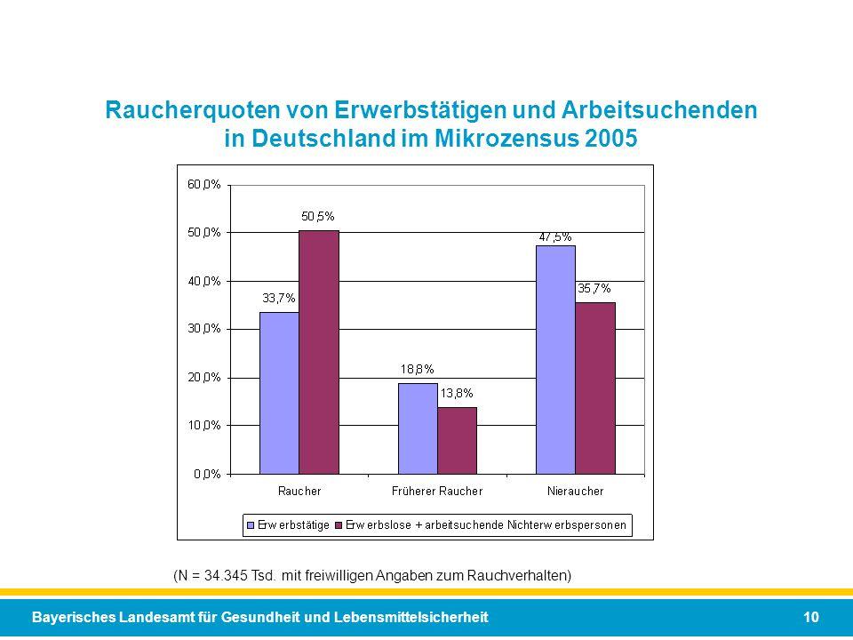 Raucherquoten von Erwerbstätigen und Arbeitsuchenden in Deutschland im Mikrozensus 2005