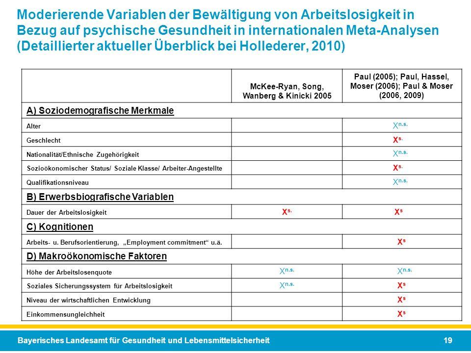 Moderierende Variablen der Bewältigung von Arbeitslosigkeit in Bezug auf psychische Gesundheit in internationalen Meta-Analysen (Detaillierter aktueller Überblick bei Hollederer, 2010)