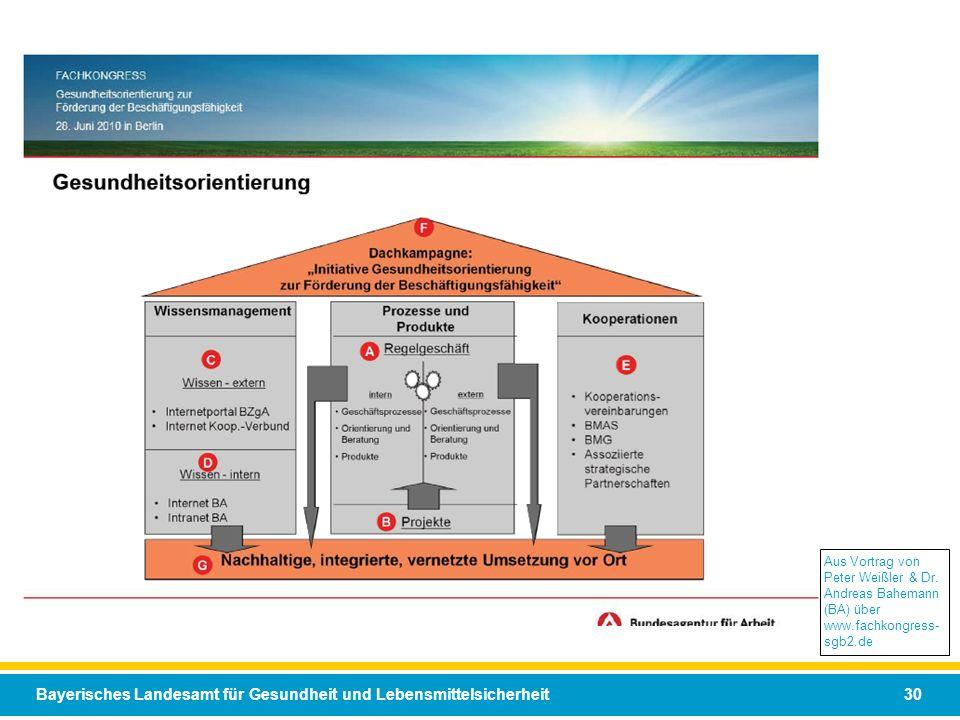 Aus Vortrag von Peter Weißler & Dr. Andreas Bahemann (BA) über www