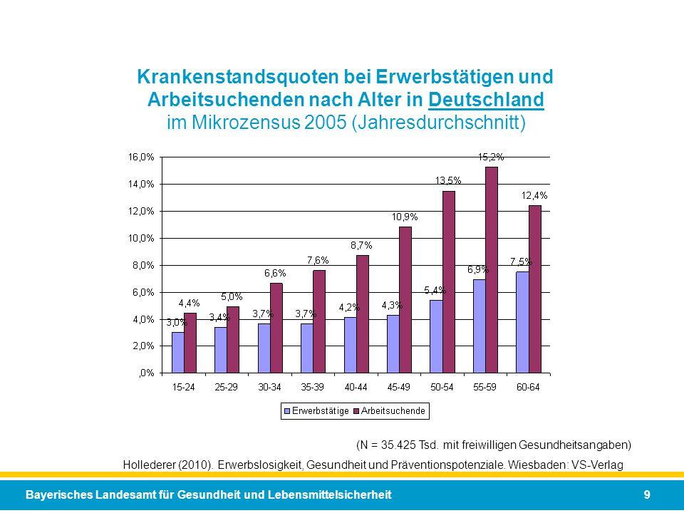 Krankenstandsquoten bei Erwerbstätigen und Arbeitsuchenden nach Alter in Deutschland im Mikrozensus 2005 (Jahresdurchschnitt)
