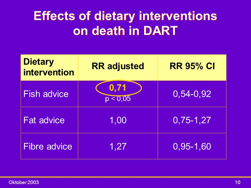 Effects of dietary interventions on death in DART