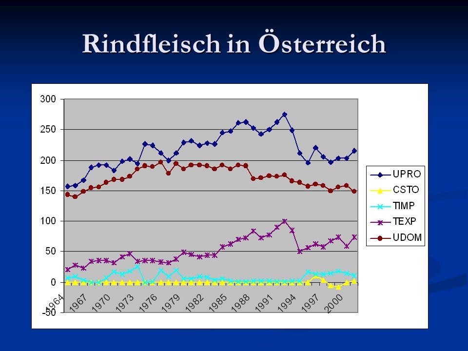 Rindfleisch in Österreich